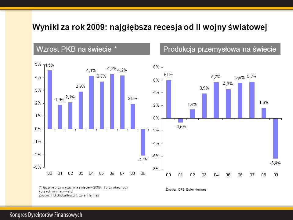 Wyniki za rok 2009: najgłębsza recesja od II wojny światowej Wzrost PKB na świecie * (*) łącznie przy wagach na świecie w 2008 r. i przy obecnych kurs