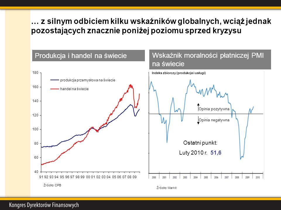 … z silnym odbiciem kilku wskaźników globalnych, wciąż jednak pozostających znacznie poniżej poziomu sprzed kryzysu Wskaźnik moralności płatniczej PMI na świecie Ostatni punkt: Luty 2010 r.