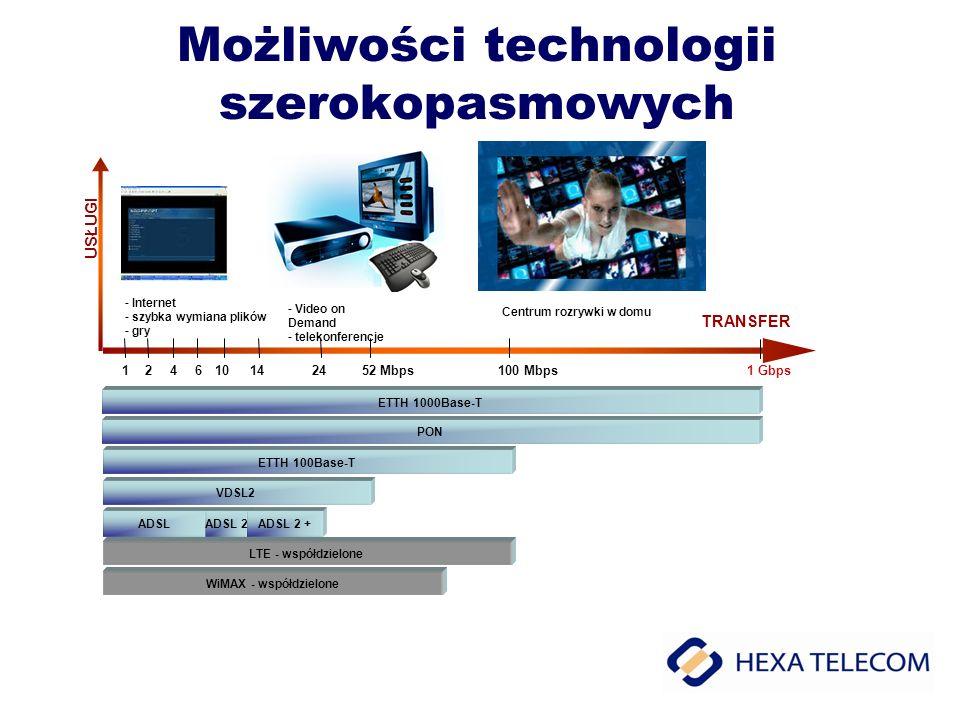 Możliwości technologii szerokopasmowych TRANSFER USŁUGI VDSL2 ADSLADSL 2ADSL 2 + - Internet - szybka wymiana plików - gry - Video on Demand - telekonf