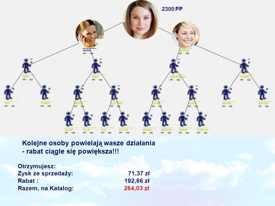 Otrzymujesz: Zysk ze sprzedaży: 71,37 zł Rabat : 192,66 zł Razem, na Katalog: 264,03 zł Kolejne osoby powielają wasze działania - rabat ciągle się pow