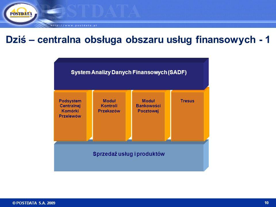 © POSTDATA S.A. 2009 10 Sprzedaż usług i produktów Podsystem Centralnej Komórki Przelewów Moduł Kontroli Przekazów Moduł Bankowości Pocztowej Tresus S