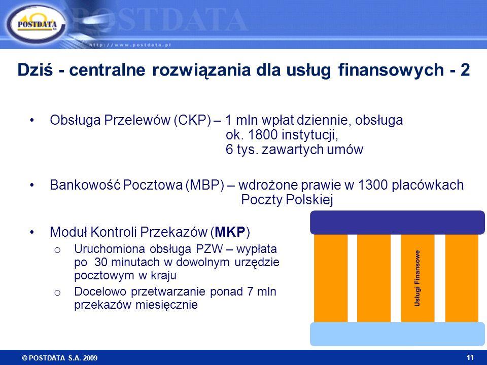 © POSTDATA S.A. 2009 11 Dziś - centralne rozwiązania dla usług finansowych - 2 Obsługa Przelewów (CKP) – 1 mln wpłat dziennie, obsługa ok. 1800 instyt