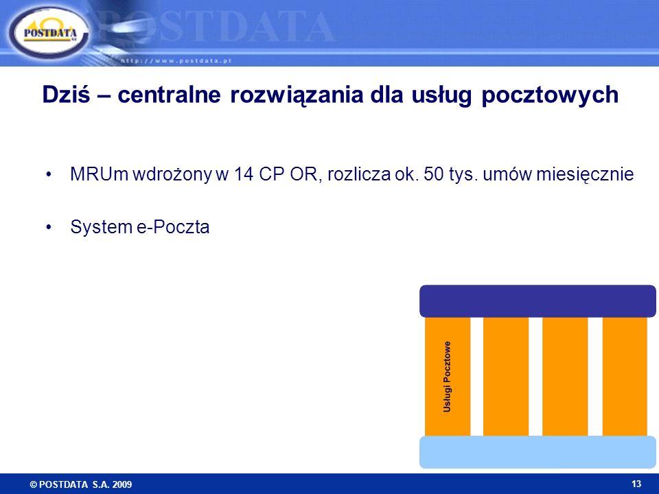 © POSTDATA S.A. 2009 13 Dziś – centralne rozwiązania dla usług pocztowych MRUm wdrożony w 14 CP OR, rozlicza ok. 50 tys. umów miesięcznie System e-Poc
