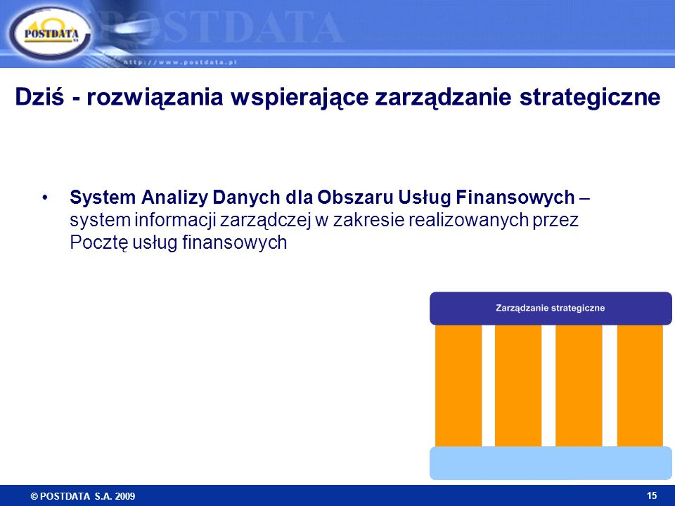 © POSTDATA S.A. 2009 15 Dziś - rozwiązania wspierające zarządzanie strategiczne System Analizy Danych dla Obszaru Usług Finansowych – system informacj