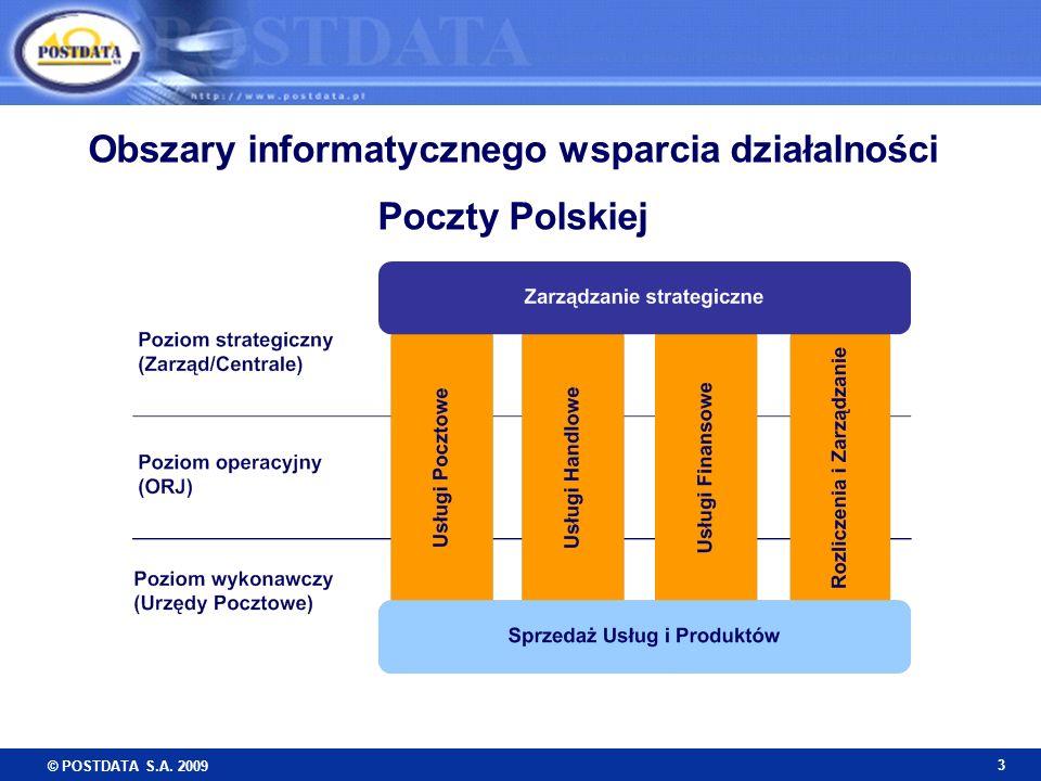 © POSTDATA S.A. 2009 3 Obszary informatycznego wsparcia działalności Poczty Polskiej