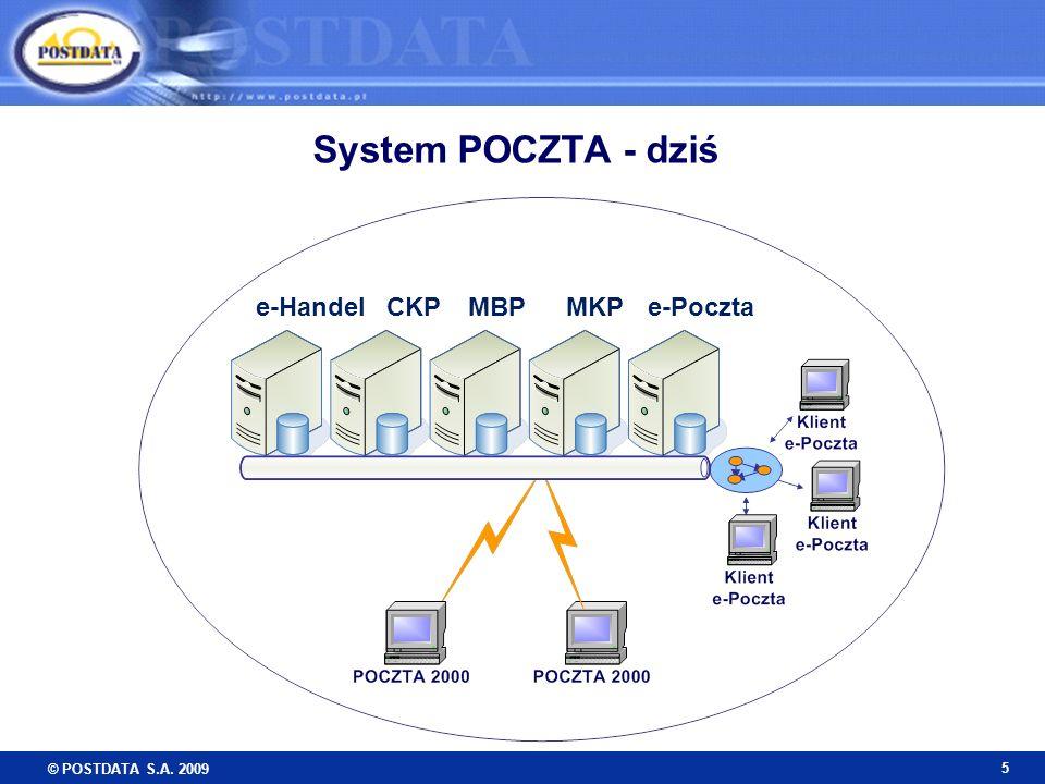 © POSTDATA S.A. 2009 5 System POCZTA - dziś MKPCKPe-HandelMBPe-Poczta