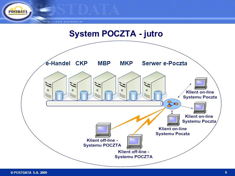 © POSTDATA S.A. 2009 6 System POCZTA - jutro MKPCKPe-HandelMBPSerwer e-Poczta