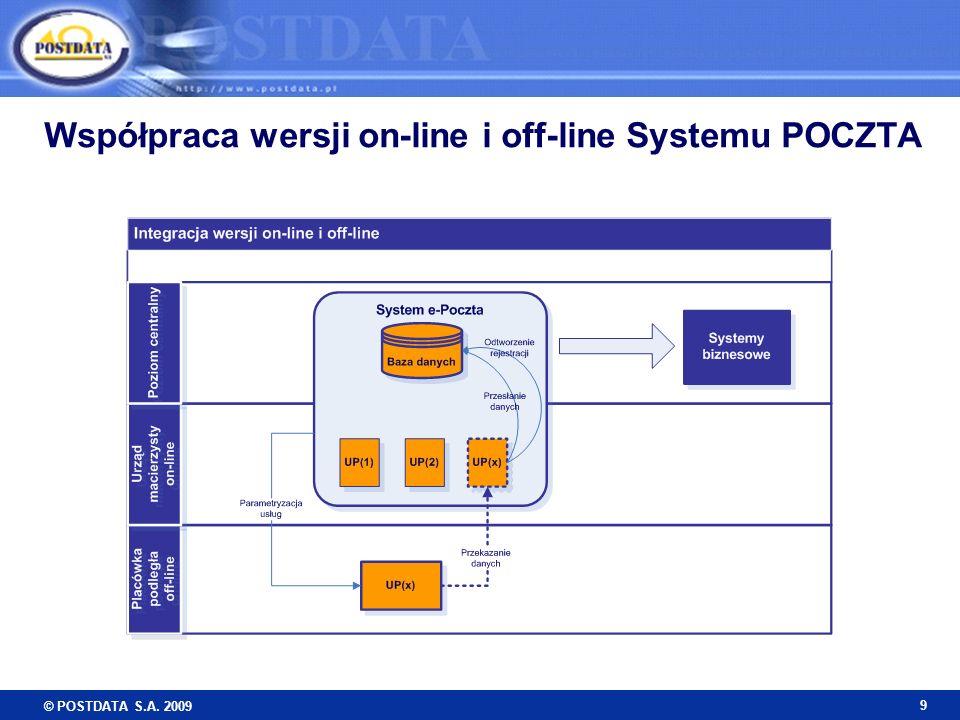 © POSTDATA S.A. 2009 9 Współpraca wersji on-line i off-line Systemu POCZTA