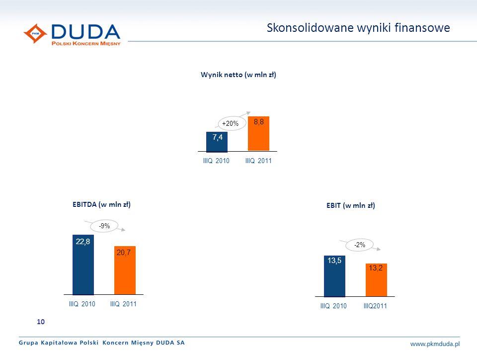 EBITDA (w mln zł) EBIT (w mln zł) Wynik netto (w mln zł) 22,8 20,7 IIIQ 2010IIIQ 2011 13,5 13,2 IIIQ 2010IIIQ2011 -2% 7,4 8,8 IIIQ 2010IIIQ 2011 -9% 1