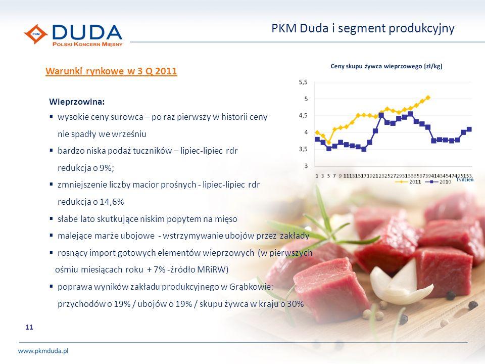 11 PKM Duda i segment produkcyjny Wieprzowina: wysokie ceny surowca – po raz pierwszy w historii ceny nie spadły we wrześniu bardzo niska podaż tuczni