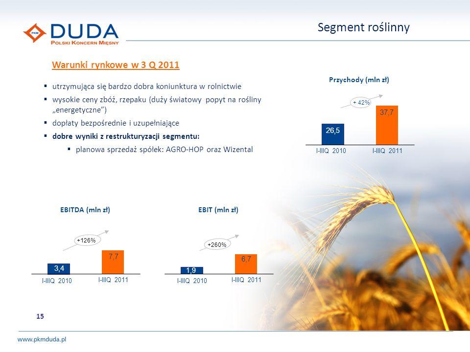 Segment roślinny 15 + 42% 37,7 26,5 I-IIIQ 2010 I-IIIQ 2011 Przychody (mln zł) EBITDA (mln zł) 7,7 3,4 I-IIIQ 2010 I-IIIQ 2011 +126% EBIT (mln zł) 6,7