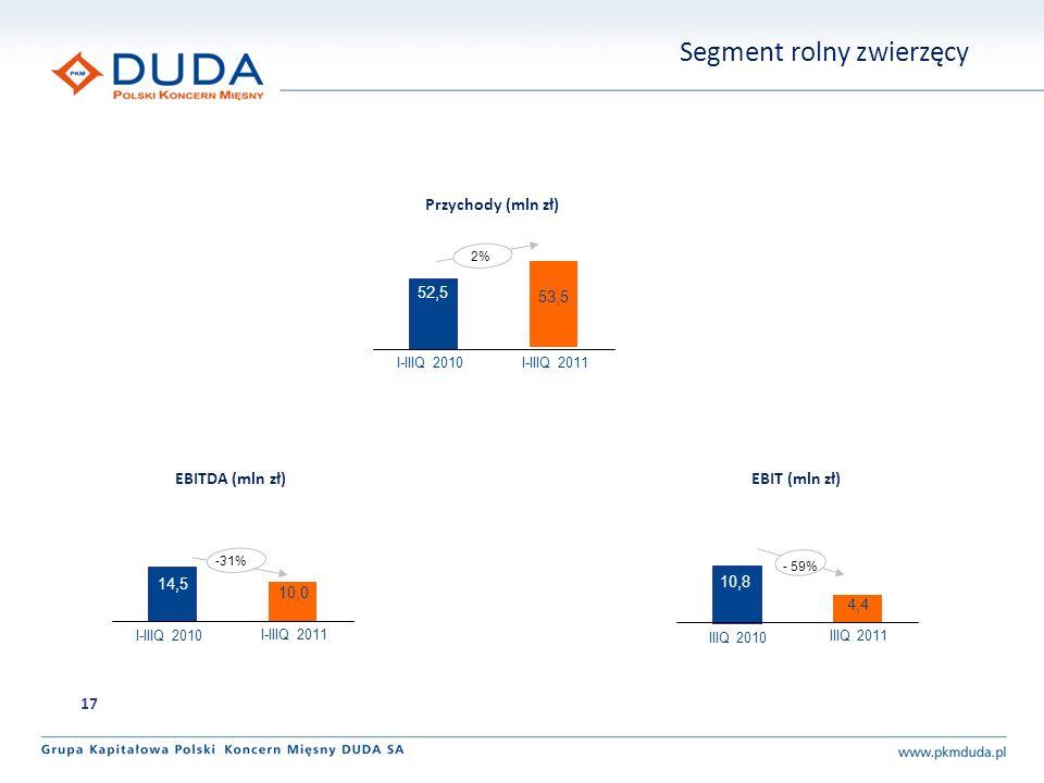 2% 53,5 52,5 I-IIIQ 2010 I-IIIQ 2011 Przychody (mln zł) EBITDA (mln zł) EBIT (mln zł) 10,0 14,5 I-IIIQ 2010 I-IIIQ 2011 4,4 IIIQ 2010 IIIQ 2011 -31% -