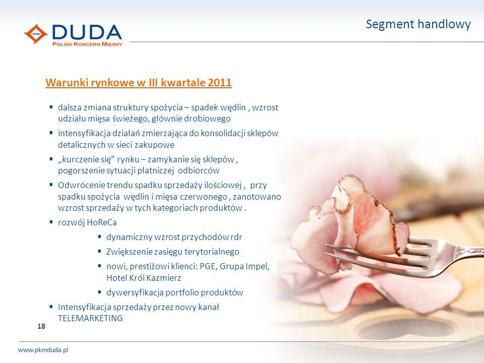 18 Warunki rynkowe w III kwartale 2011 Segment handlowy dalsza zmiana struktury spożycia – spadek wędlin, wzrost udziału mięsa świeżego, głównie drobi