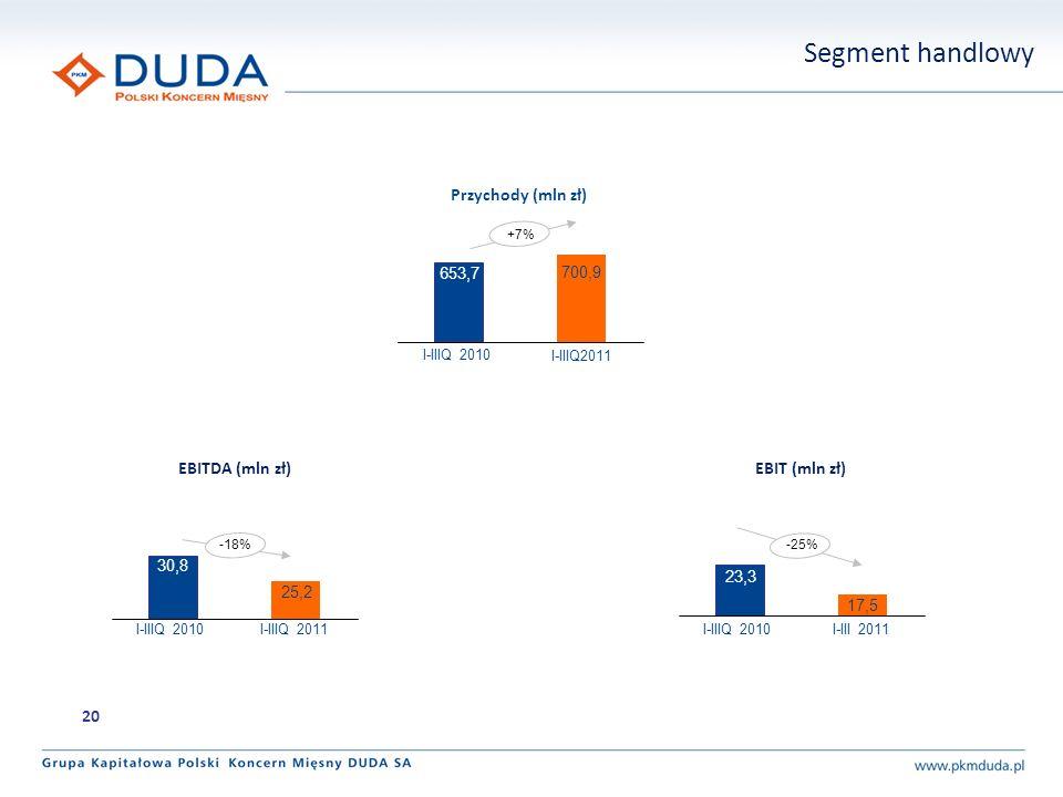 Segment handlowy +7% 700,9 653,7 Przychody (mln zł) 25,2 30,8 EBITDA (mln zł) 17,5 23,3 EBIT (mln zł) -18%-25% 20 I-IIIQ2011 I-IIIQ 2010 I-IIIQ 2011I-