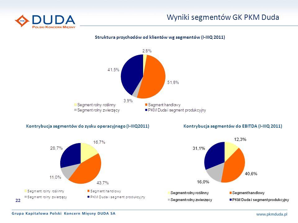 Kontrybucja segmentów do EBITDA (I-IIIQ 2011)Kontrybucja segmentów do zysku operacyjnego (I-IIIQ2011) Struktura przychodów od klientów wg segmentów (I