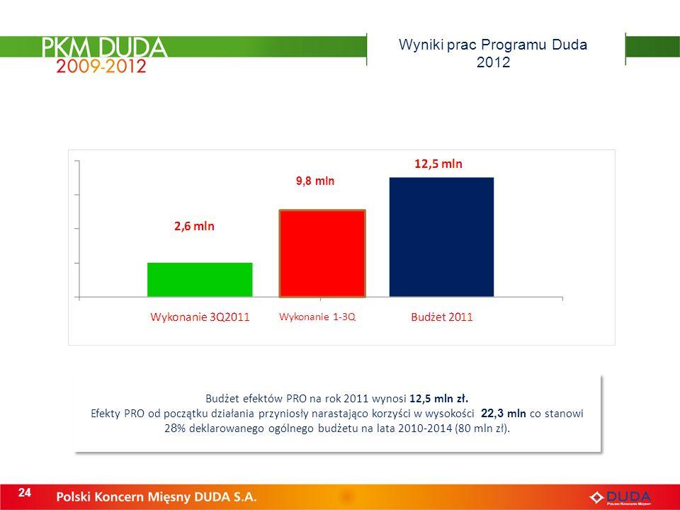 Wyniki prac Programu Duda 2012 24 Budżet efektów PRO na rok 2011 wynosi 12,5 mln zł. Efekty PRO od początku działania przyniosły narastająco korzyści