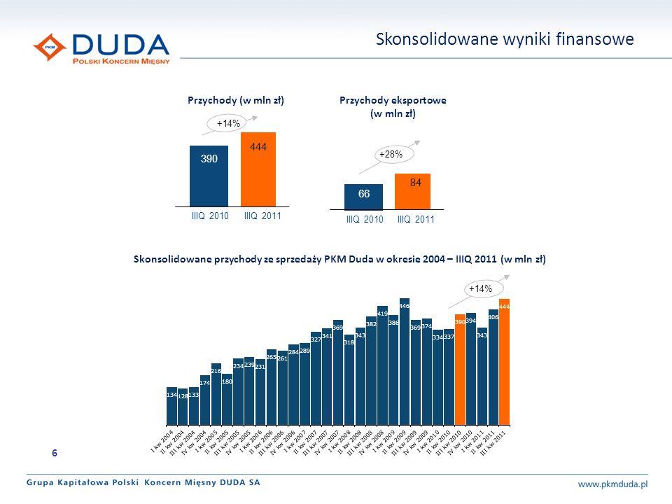 Skonsolidowane wyniki finansowe Przychody (w mln zł) Skonsolidowane przychody ze sprzedaży PKM Duda w okresie 2004 – IIIQ 2011 (w mln zł) 390 444 +14%