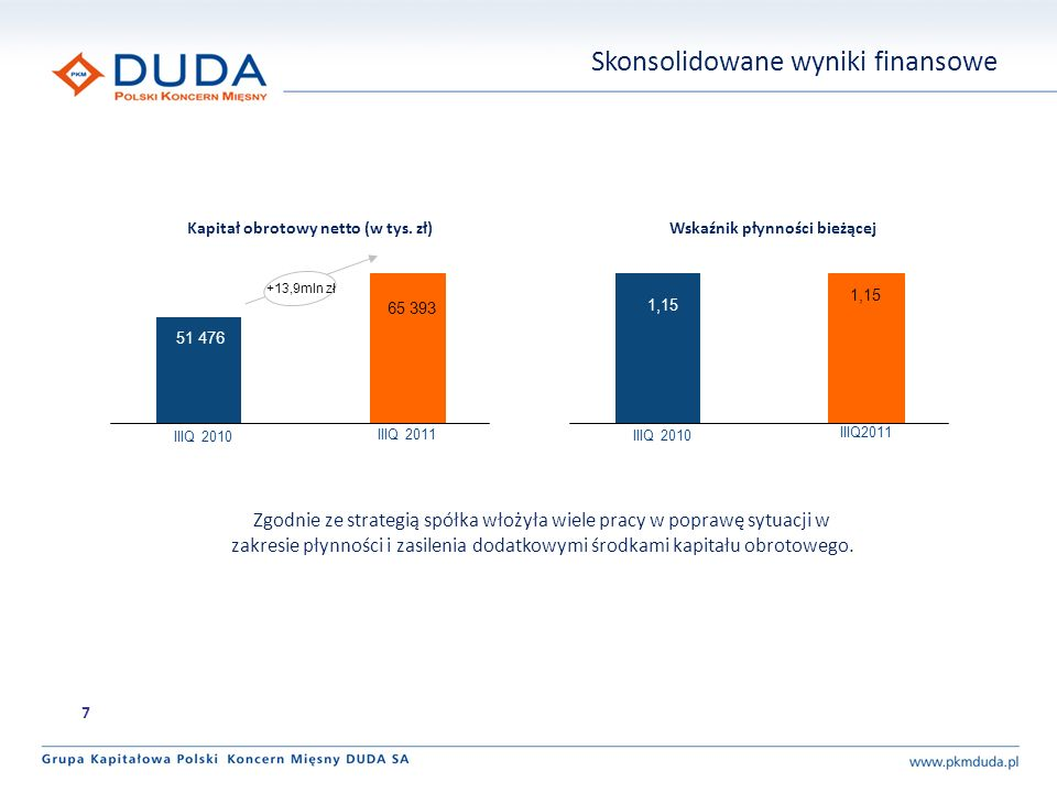 Skonsolidowane wyniki finansowe 8 Grupa konsekwentnie redukuje zadłużenie, w tym zwłaszcza zadłużenie odsetkowe.