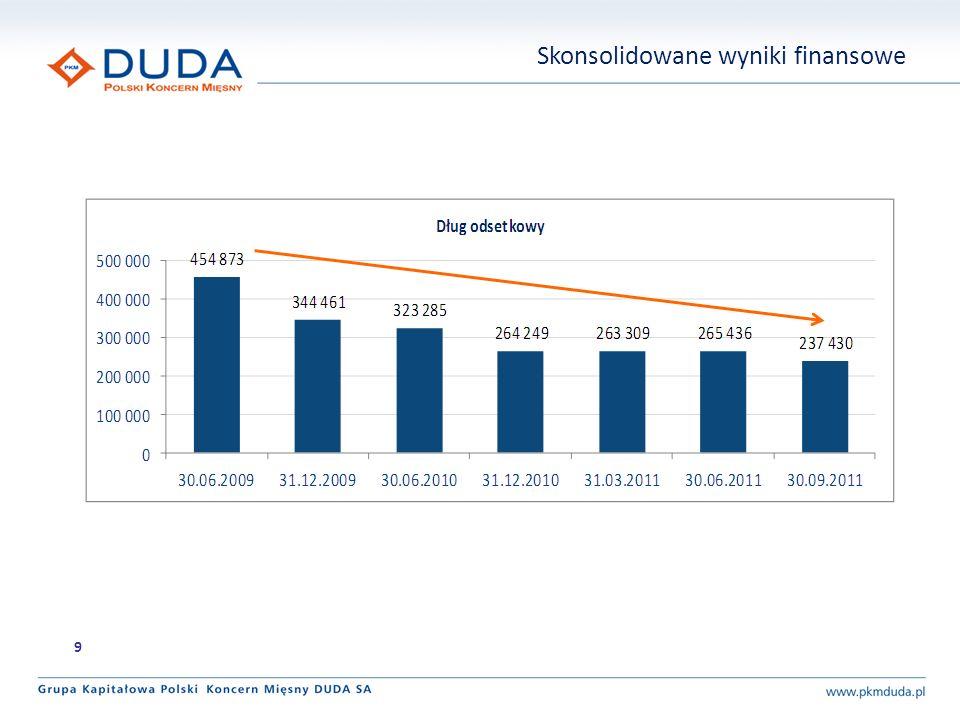EBITDA (w mln zł) EBIT (w mln zł) Wynik netto (w mln zł) 22,8 20,7 IIIQ 2010IIIQ 2011 13,5 13,2 IIIQ 2010IIIQ2011 -2% 7,4 8,8 IIIQ 2010IIIQ 2011 -9% 10 +20%