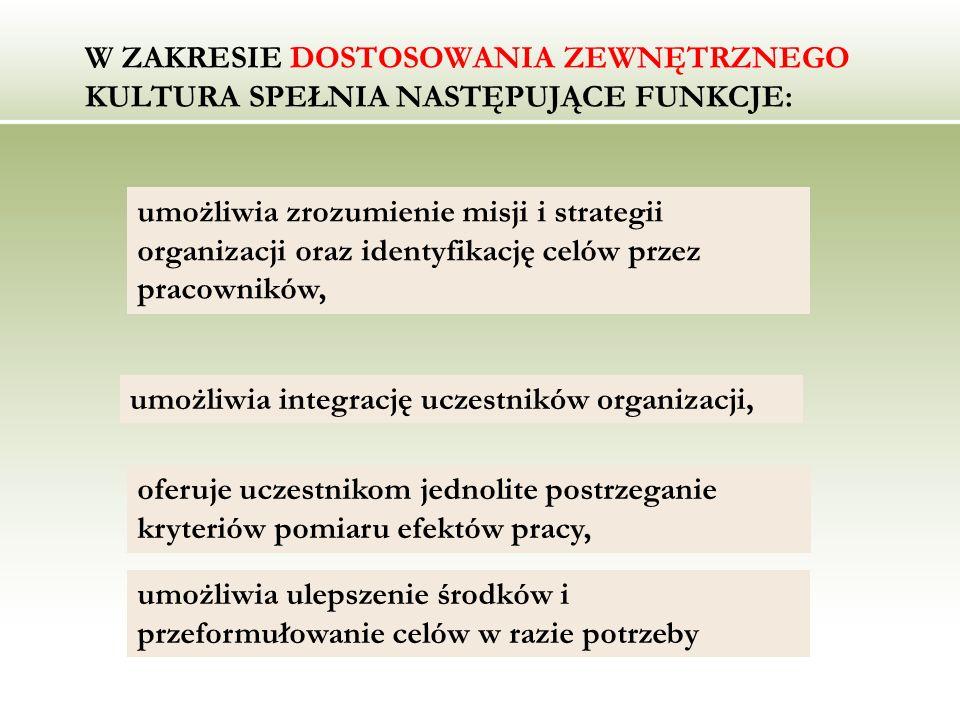 W ZAKRESIE DOSTOSOWANIA ZEWNĘTRZNEGO KULTURA SPEŁNIA NASTĘPUJĄCE FUNKCJE: umożliwia zrozumienie misji i strategii organizacji oraz identyfikację celów
