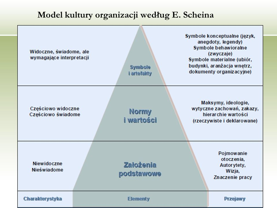ELEMENTY STRUKTURALNE KULTURY ORGANIZACJI Według Kluckhohna i Strodtbecka można wyróżnić pięć rodzajów założeń kultury organizacyjnej: 1.Założenia dotyczące otoczenia.