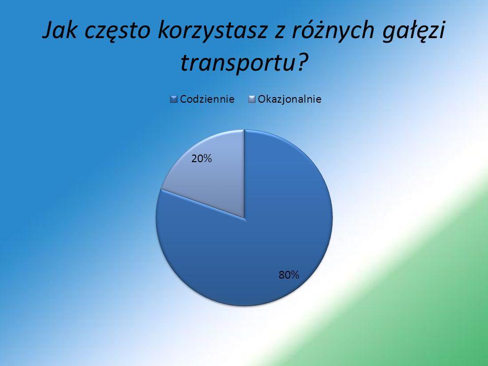 Jak często korzystasz z różnych gałęzi transportu?