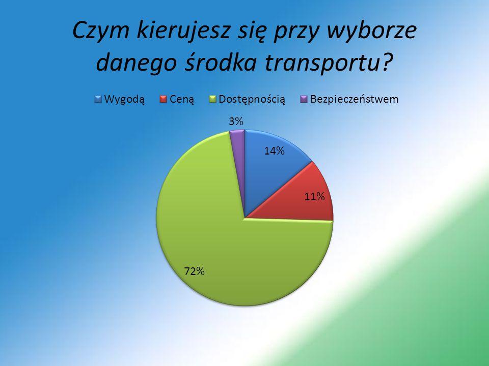 Czym kierujesz się przy wyborze danego środka transportu?