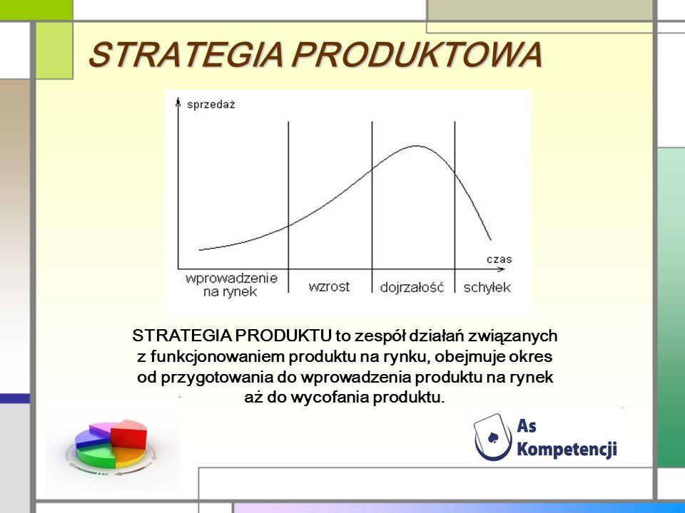 STRATEGIA PRODUKTOWA STRATEGIA PRODUKTU to zespół działań związanych z funkcjonowaniem produktu na rynku, obejmuje okres od przygotowania do wprowadzenia produktu na rynek aż do wycofania produktu.