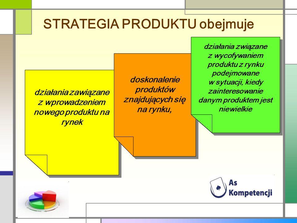 STRATEGIA PRODUKTU obejmuje działania zawiązane z wprowadzeniem nowego produktu na rynek doskonalenie produktów znajdujących się na rynku, działania z