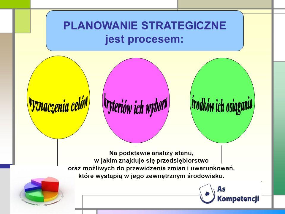 PLANOWANIE STRATEGICZNE jest procesem: Na podstawie analizy stanu, w jakim znajduje się przedsiębiorstwo oraz możliwych do przewidzenia zmian i uwarunkowań, które wystąpią w jego zewnętrznym środowisku.