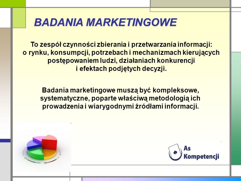 BADANIA MARKETINGOWE To zespół czynności zbierania i przetwarzania informacji: o rynku, konsumpcji, potrzebach i mechanizmach kierujących postępowaniem ludzi, działaniach konkurencji i efektach podjętych decyzji.