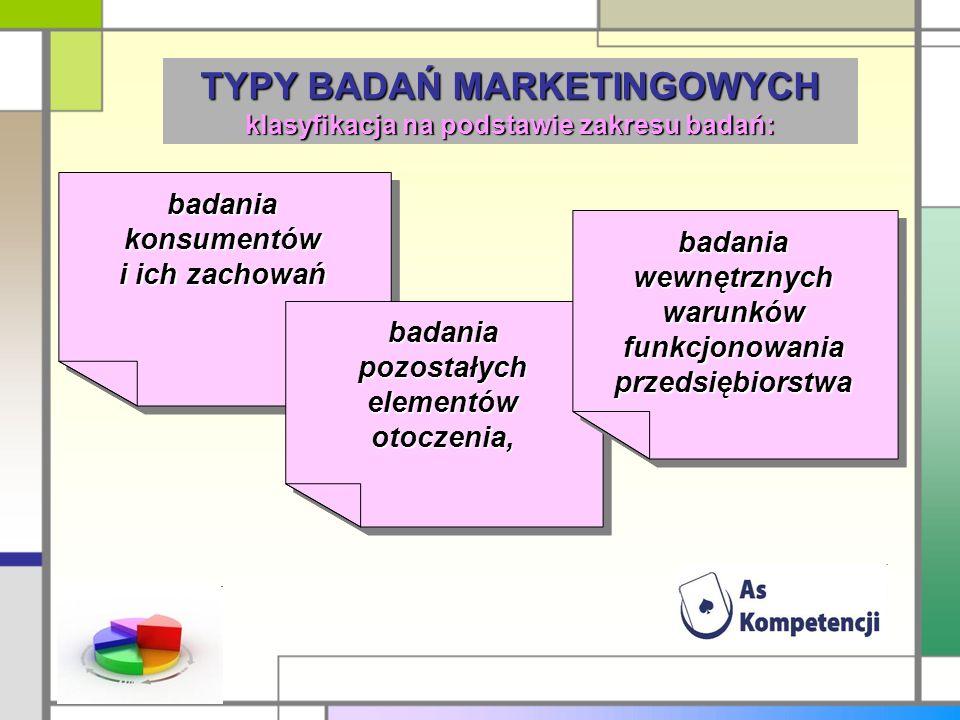 TYPY BADAŃ MARKETINGOWYCH klasyfikacja na podstawie zakresu badań: badania konsumentów i ich zachowań badania pozostałych elementów otoczenia, badania wewnętrznych warunków funkcjonowania przedsiębiorstwa