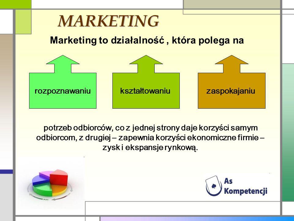 MARKETING Marketing to działalność, która polega na rozpoznawaniukształtowaniuzaspokajaniu potrzeb odbiorców, co z jednej strony daje korzyści samym odbiorcom, z drugiej – zapewnia korzyści ekonomiczne firmie – zysk i ekspansje rynkową.