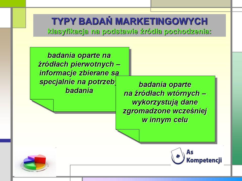 TYPY BADAŃ MARKETINGOWYCH klasyfikacja na podstawie źródła pochodzenia: badania oparte na źródłach pierwotnych – informacje zbierane są specjalnie na potrzeby badania badania oparte na źródłach wtórnych – wykorzystują dane zgromadzone wcześniej w innym celu