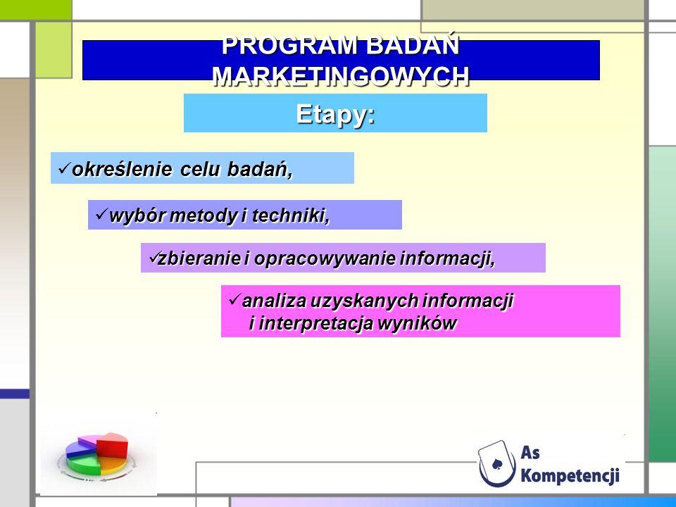 PROGRAM BADAŃ MARKETINGOWYCH Etapy: o określenie celu badań, w wybór metody i techniki, zbieranie i opracowywanie informacji, a analiza uzyskanych inf