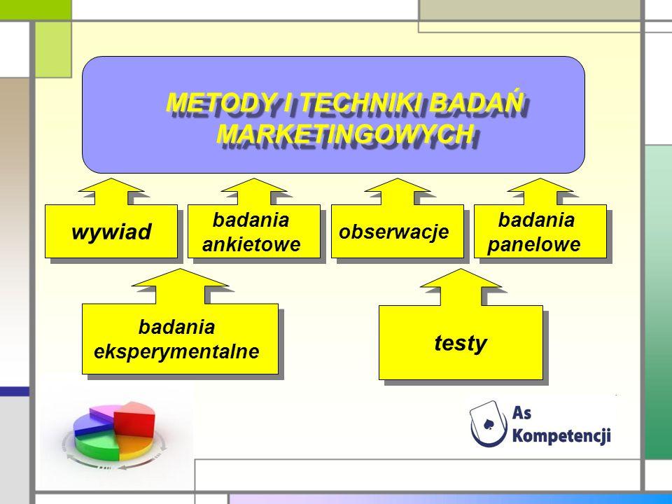 METODY I TECHNIKI BADAŃ MARKETINGOWYCH wywiad badania ankietowe obserwacje badania panelowe badania eksperymentalne testy