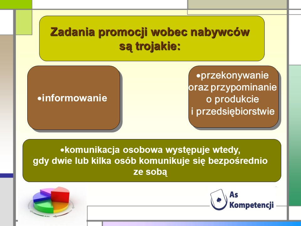 Zadania promocji wobec nabywców są trojakie: informowanie przekonywanie oraz przypominanie o produkcie i przedsiębiorstwie komunikacja osobowa występu