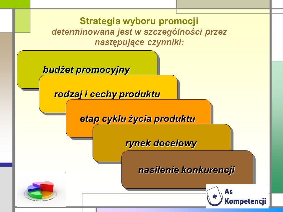Strategia wyboru promocji determinowana jest w szczególności przez następujące czynniki: budżet promocyjny rodzaj i cechy produktu etap cyklu życia pr