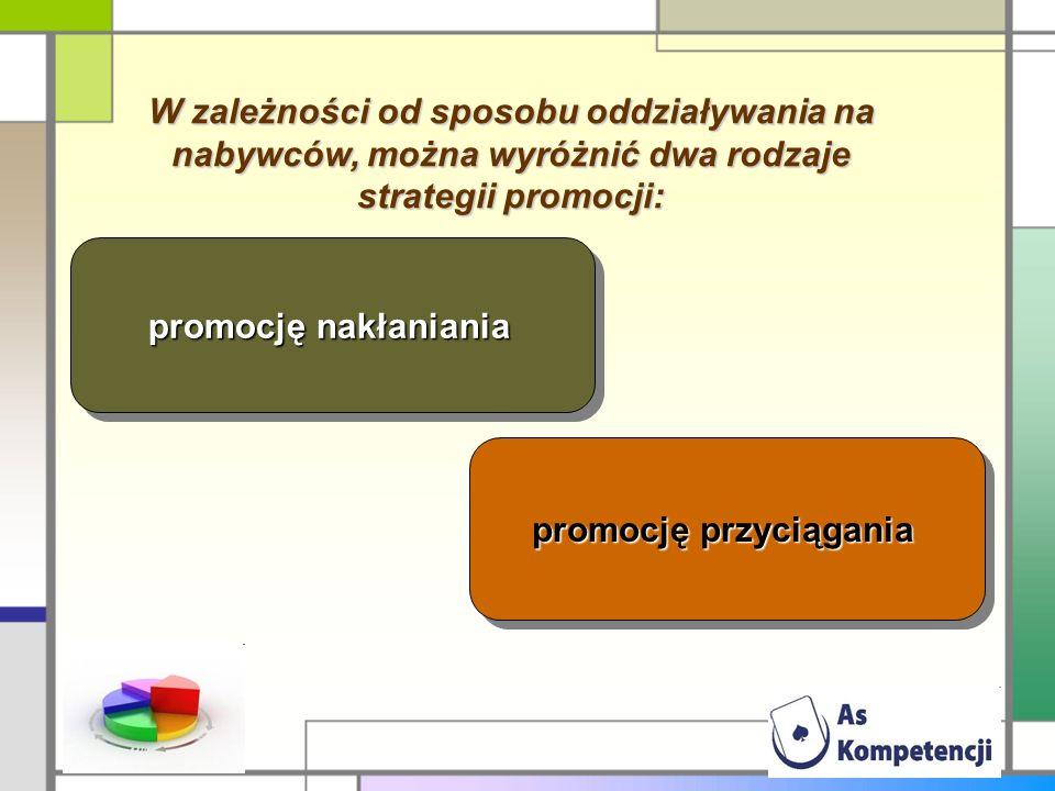 W zależności od sposobu oddziaływania na nabywców, można wyróżnić dwa rodzaje strategii promocji: promocję nakłaniania promocję przyciągania