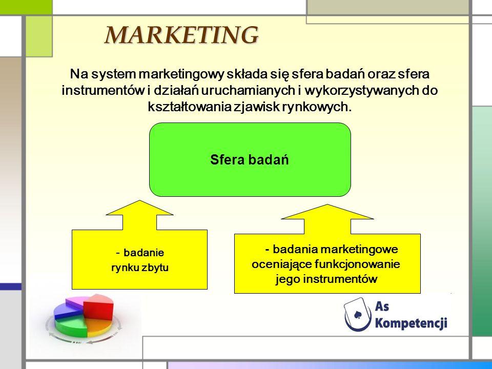 MARKETING Na system marketingowy składa się sfera badań oraz sfera instrumentów i działań uruchamianych i wykorzystywanych do kształtowania zjawisk rynkowych.
