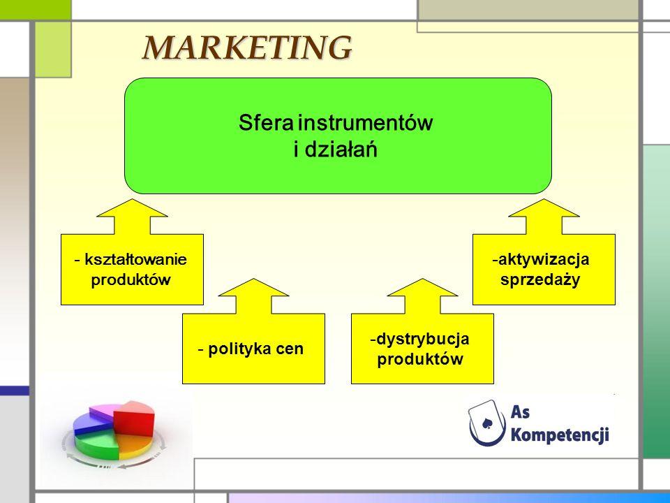 MARKETING Sfera instrumentów i działań - kształtowanie produktów - polityka cen - dystrybucja produktów - aktywizacja sprzedaży