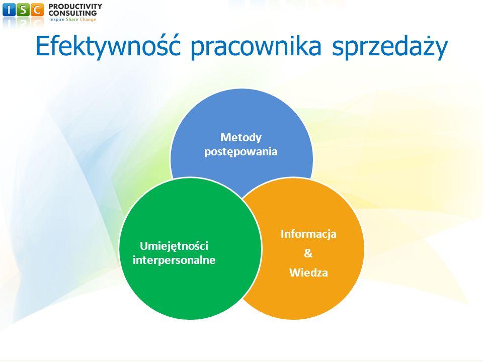 Metody postępowania Informacja & Wiedza Umiejętności interpersonalne Efektywność pracownika sprzedaży