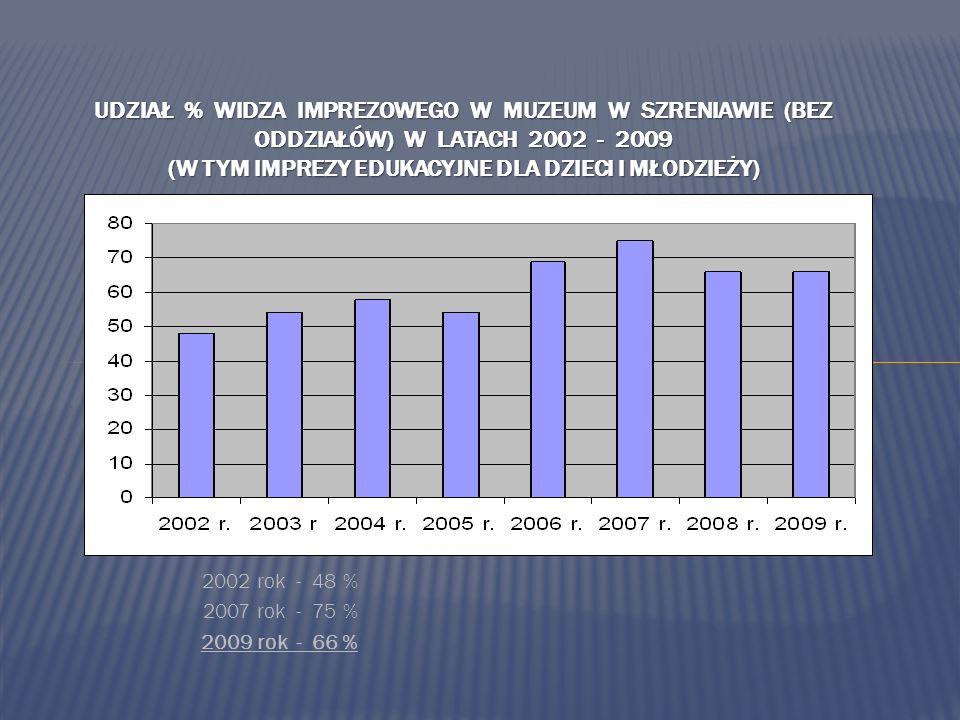 2002 rok - 48 % 2007 rok - 75 % 2009 rok - 66 % UDZIAŁ % WIDZA IMPREZOWEGO W MUZEUM W SZRENIAWIE (BEZ ODDZIAŁÓW) W LATACH 2002 - 2009 (W TYM IMPREZY EDUKACYJNE DLA DZIECI I MŁODZIEŻY)