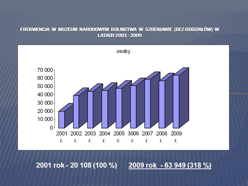 2001 rok - 20 108 (100 %) 2009 rok - 63 949 (318 %) FREKWENCJA W MUZEUM NARODOWYM ROLNICTWA W SZRENIAWIE (BEZ ODDZIAŁÓW) W LATACH 2001 - 2009