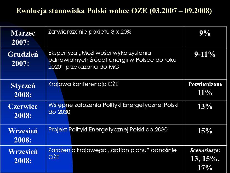 Ewolucja stanowiska Polski wobec OZE (03.2007 – 09.2008) Marzec 2007: Zatwierdzenie pakietu 3 x 20% 9% Grudzień 2007: Ekspertyza Możliwości wykorzysta