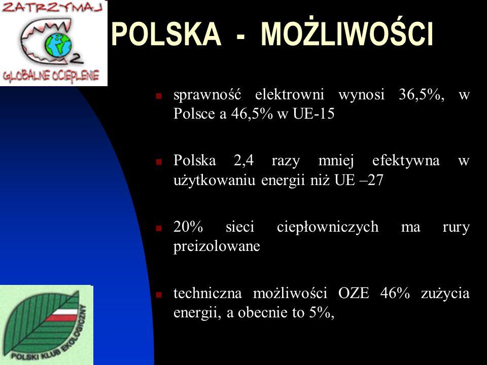 POLSKA - MOŻLIWOŚCI sprawność elektrowni wynosi 36,5%, w Polsce a 46,5% w UE-15 Polska 2,4 razy mniej efektywna w użytkowaniu energii niż UE –27 20% s
