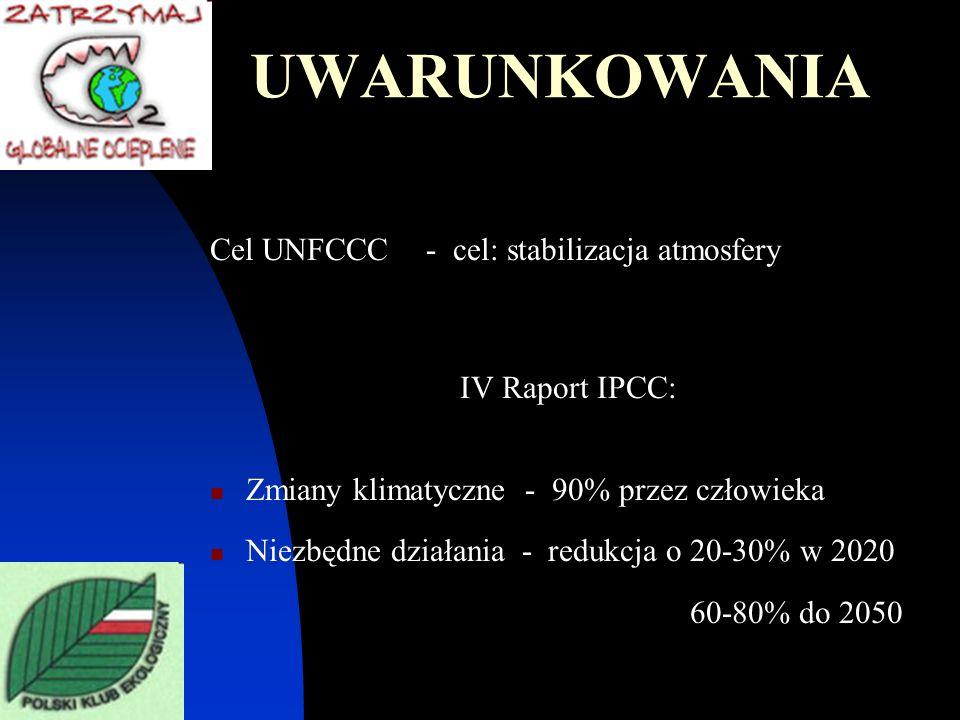 UWARUNKOWANIA Cel UNFCCC - cel: stabilizacja atmosfery IV Raport IPCC: Zmiany klimatyczne - 90% przez człowieka Niezbędne działania - redukcja o 20-30