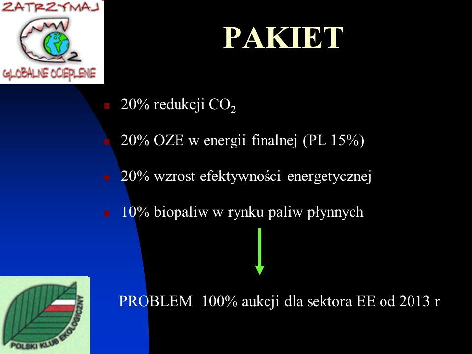PAKIET 20% redukcji CO 2 20% OZE w energii finalnej (PL 15%) 20% wzrost efektywności energetycznej 10% biopaliw w rynku paliw płynnych PROBLEM 100% au