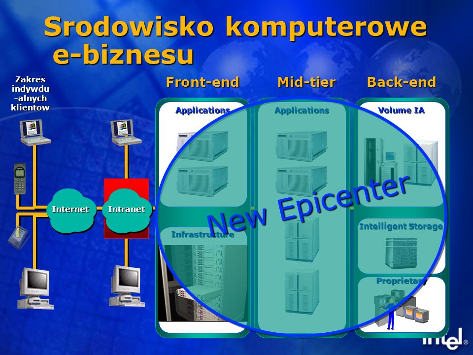 Zakres indywdu -alnych klientow Front-end Mid-tier Mid-tier Srodowisko komputerowe e-biznesu LAN / WAN Intranet Internet Infrastructure Applications Applications Back-end Volume IA Intelligent Storage Proprietary New Epicenter New Epicenter