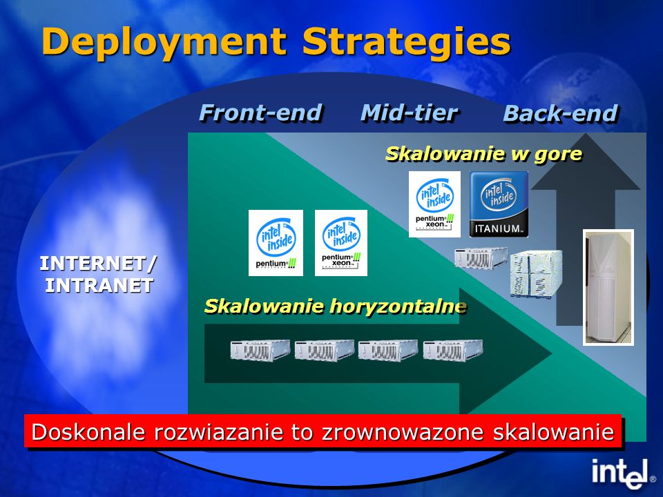 Deployment Strategies Back-endBack-end Front-endFront-endMid-tierMid-tier INTERNET/INTRANET Applications Infrastructure ApplicationsIA-Based Intelligent Storage Proprietary Skalowanie horyzontalne Skalowanie w gore Doskonale rozwiazanie to zrownowazone skalowanie